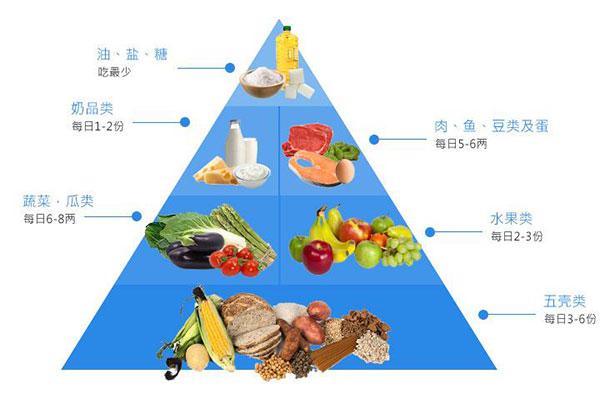 保持每日的均衡营养.jpg
